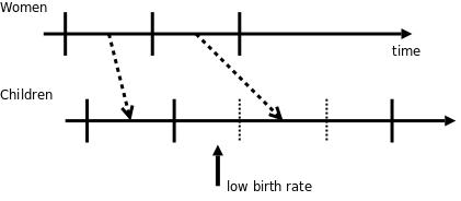 總生育率跟女性生育年齡延遲的數學問題