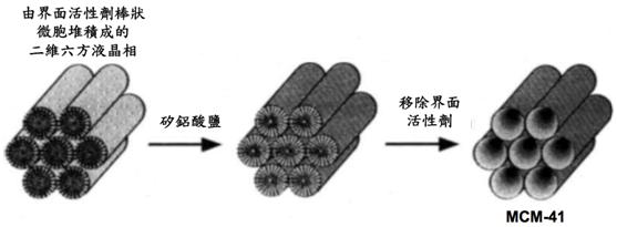 圖一 MCM介孔矽鋁酸鹽材料的合成。出處:Nature 359, 710 - 712