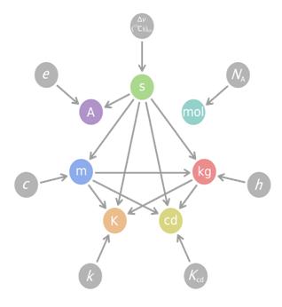 【學術線上】莫爾和公斤單位的重新定義