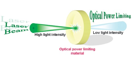 光限幅特性示意圖(圖片來源:參考資料4)