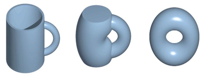 一個杯子經不斷拉扯、變形或收縮變為甜甜圈的樣子。這些被稱為連續變形,因為它們是同胚的。