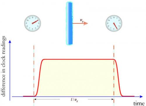 This two-clocks-illustration shows the pattern of how two atomic clocks would desynchronize and then resynchronize due to a lump of dark matter sweeping through a Global Positioning System or other atomic clock based network. Credit: Andrei Derevianko, University of Nevada, Reno. Read more at: http://phys.org/news/2014-11-elusive-dark-gps-satellites.html#jCp