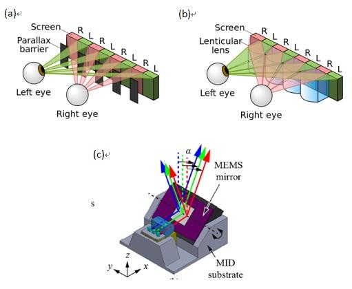 圖(a)視差屏障及 (b)柱狀透鏡示意圖 (圖片來源:維基百科),(c) 3D像素Trixel示意圖 (圖片來源:參考資料2)