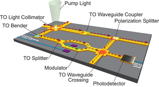 圖片來源:Wu, Q., Turpin, J. P., & Werner, D. H. (2012). Integrated photonic systems based on transformation optics enabled gradient index devices. Light: Science & Applications, 1(11), e38.