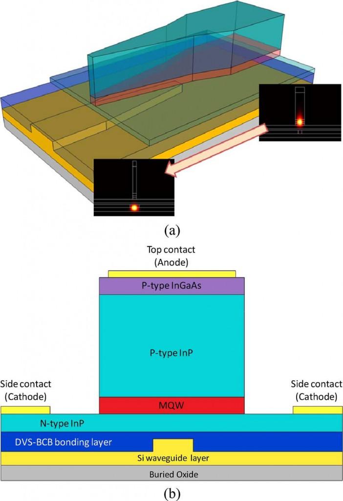 """圖片來源:Lamponi, M., Shahram Keyvaninia, C. Jany, F. Poingt, F. Lelarge, G. De Valicourt, Günther Roelkens et al. """"Low-threshold heterogeneously integrated InP/SOI lasers with a double adiabatic taper coupler."""" Photonics Technology Letters, IEEE 24, no. 1 (2012): 76-78."""