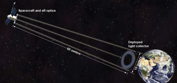 Eyeglass 望遠鏡(light collector)展開後可收集宇宙飛船(spacecraft)所折射進來的光。此圖未等比例。(圖片來源https://str.llnl.gov/january-2013/britten)