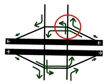 圖一、菱形立交示意圖 (By User:Rfc1394 (Own work) [LGPL (http://www.gnu.org/licenses/lgpl.html), GFDL (http://www.gnu.org/copyleft/fdl.html) or CC BY-SA 3.0 (http://creativecommons.org/licenses/by-sa/3.0)], via Wikimedia Commons)