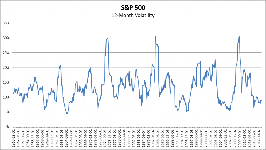 圖1,1950年-2014年S&P500指數變化