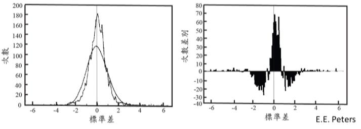 圖2,1928年-1989年S&P500指數統計資料。(左)平滑的曲線為隨機過程;曲折的曲線為統計資料。(右)兩個曲線的差異。
