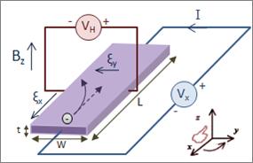 figure 1: 霍爾效應的實驗圖示,原本往 x 方向流的電賀受到磁場的影響在 y 方向也形成電壓,變成實驗上可以測量的霍爾電壓, credit: wikipedia