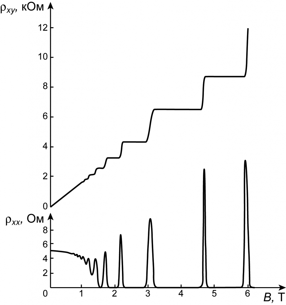 figure 2: 實驗上可看到電阻率有平台的結構, credit: wikipedia