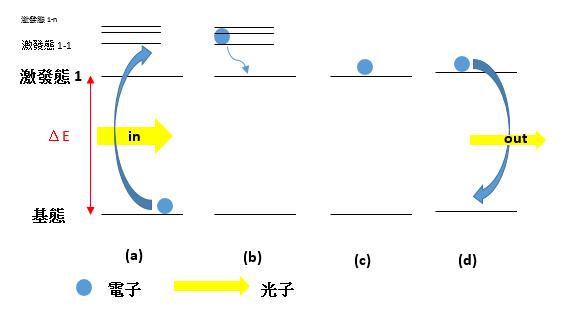 圖 1 光激發螢光示意圖
