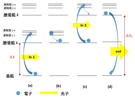 圖 2 上轉換機制示意圖
