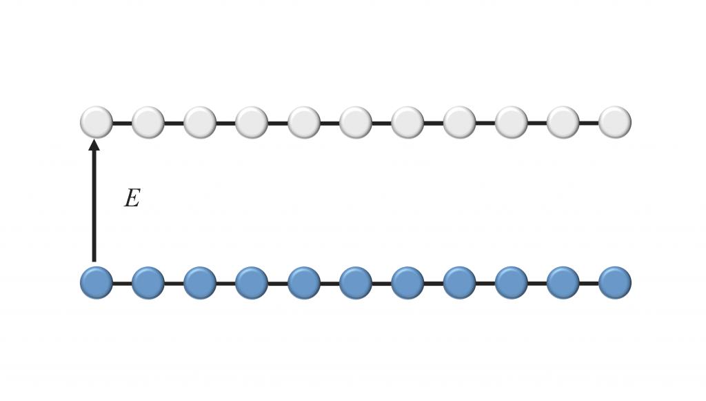 figure 1: 在整數霍爾效應中蘭道階的填滿狀況可以用這個卡通來示意。藍色表示有人住的房間,灰白色表示空房。即便在省略交互作用時,依舊可以想像為何電子們形成均勻流體,以及整個系統為何是個絕緣體(從所謂整個塊材的觀點)。