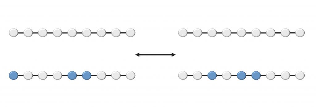 figure 2: 另一方面,在部分填滿的情況下,如果依舊沒有交互作用,則左右兩個狀況的總能量是一樣的,而且沒有規則去指導這些電子要怎麼分佈。