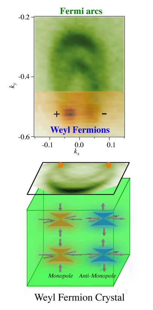 圖三: 實驗上所看到的 Weyl 點, credit: wikipedia, Weyl Semimetal