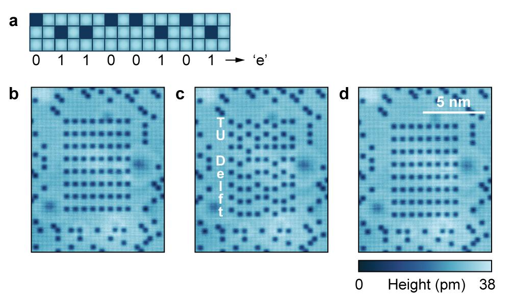 圖二:(a) 將原子排列在材料表面上的不同位置,儲存0和1的訊息。(b) 所有原子位於0的位置。(c) 透過二進位的方式,排列出研究團隊所在的大學名字的ACSII編碼。(d)所有原子位於1的位置。(來源:參考資料2)