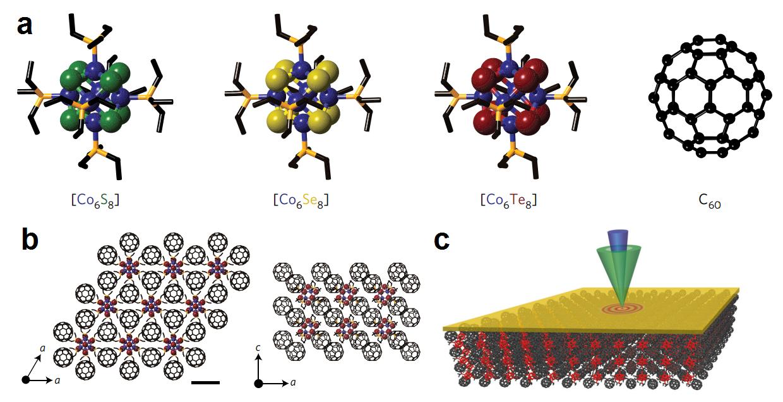 圖1、(a)超原子 (b)超原子晶體 (c)熱傳導量測方法 (來源:參考資料[3])