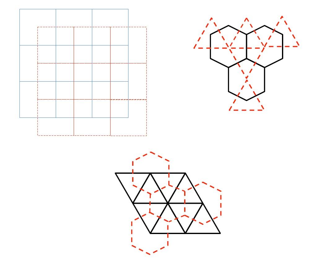 對偶晶格(dual lattice)基本上很好建構,基本上就是在原晶格兩個格點連線間畫中垂線,這些中垂線形成的晶格就是對偶晶格,比如說我們一開始有左上角的藍色正方形晶格,他的對偶晶格就是紅色虛線的正方形(所以正方形晶格是自對偶(self dual))。同樣的我們也可以畫三角晶格跟蜂窩晶格的對偶晶格,然後發現這兩者是相互對偶的。