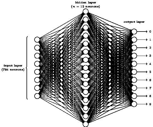 圖一、手寫辨識的人工神經網路結構。假設一張照片有784個像素,每個像素分配一個神經元,因此第一層共有784個神經元。[註1] (圖片來源:參考資料