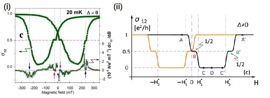 圖二、(i) 實驗量測到電導隨磁場變化。(ii)理論計算電導隨磁場變化。量測在20mK(絕對零度上0.020K)中進行。(圖片來源:參考資料[1][2])