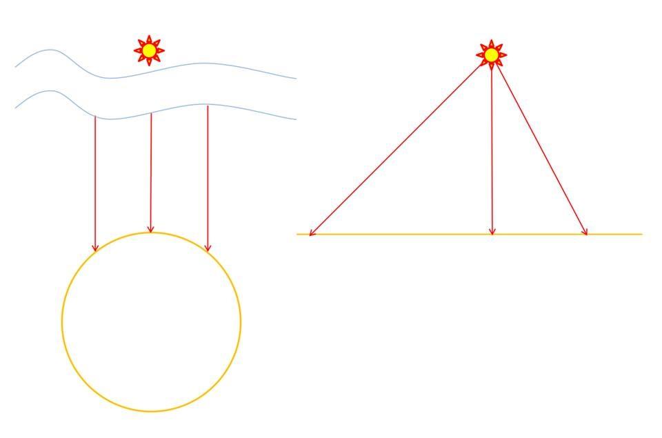 埃氏的正確觀點 vs.「日高術」的錯誤觀點(作者繪)