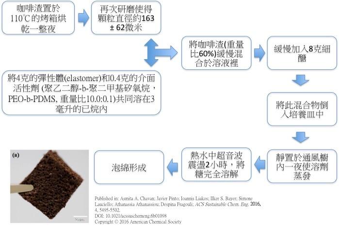 圖1 泡綿製作流程[3]