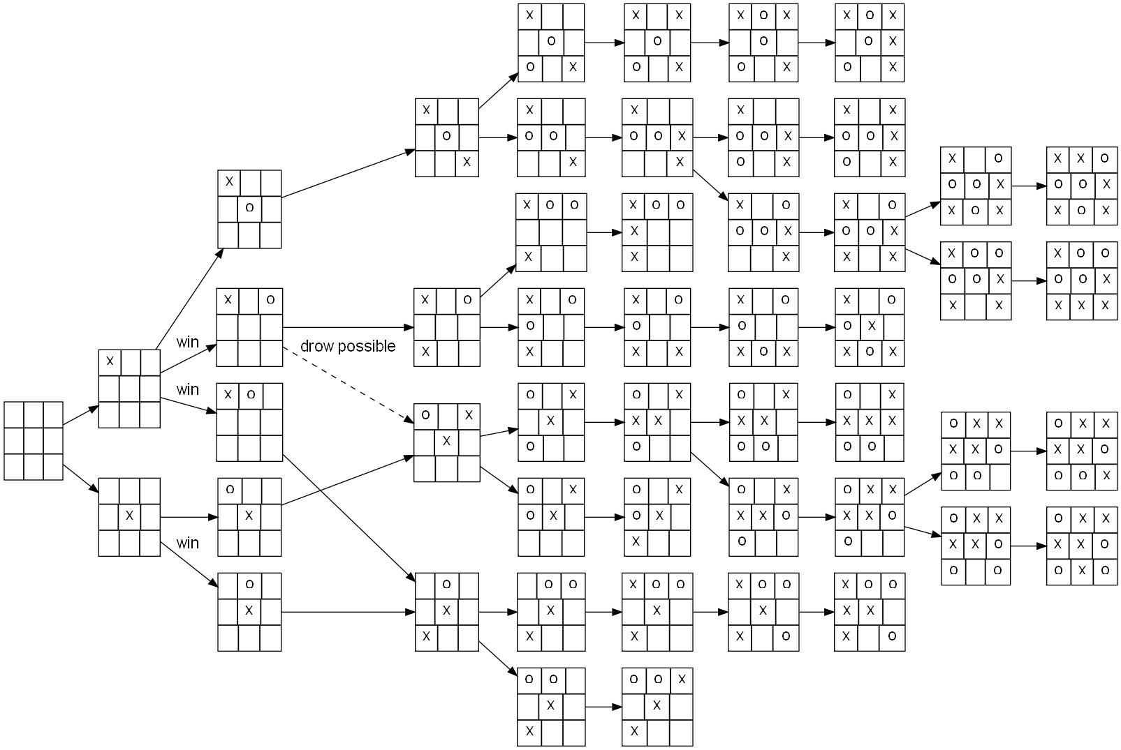 圖一、圈圈叉叉的樹狀圖示意圖。我們能發現其中有幾條是必勝的策略。(source: wikimedia)