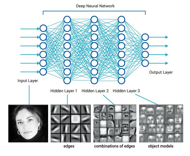圖二:在人臉辨識中深度學習展現了結構性。 (來源:參考資料[5])