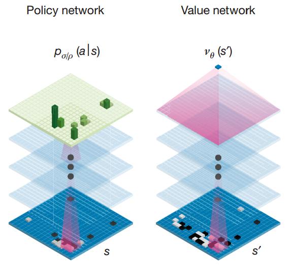 圖二、大幅減少計算的兩個關鍵:策略神經網路和估值神經網路。策略神經網路接受19*19的棋面(s),輸出一個19*19的數值陣列,每一個數值代表棋子下在該位置的機率(a)。估值神經網路接受19*19的棋面(s'),輸出該棋面的獲勝機率(v(s'))。(參考資料[1])