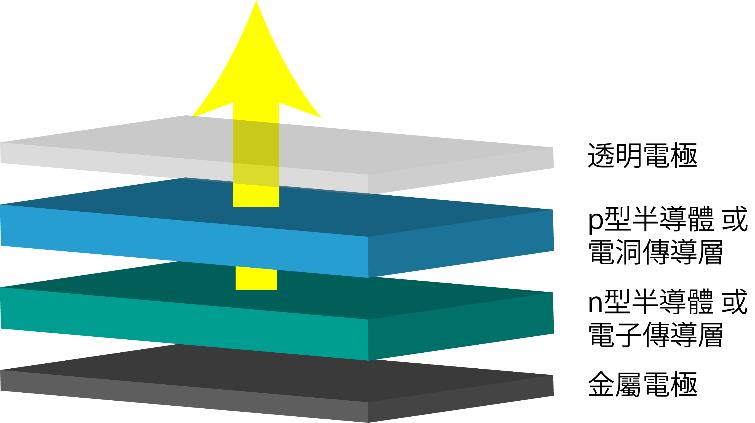 光電元件架構圖