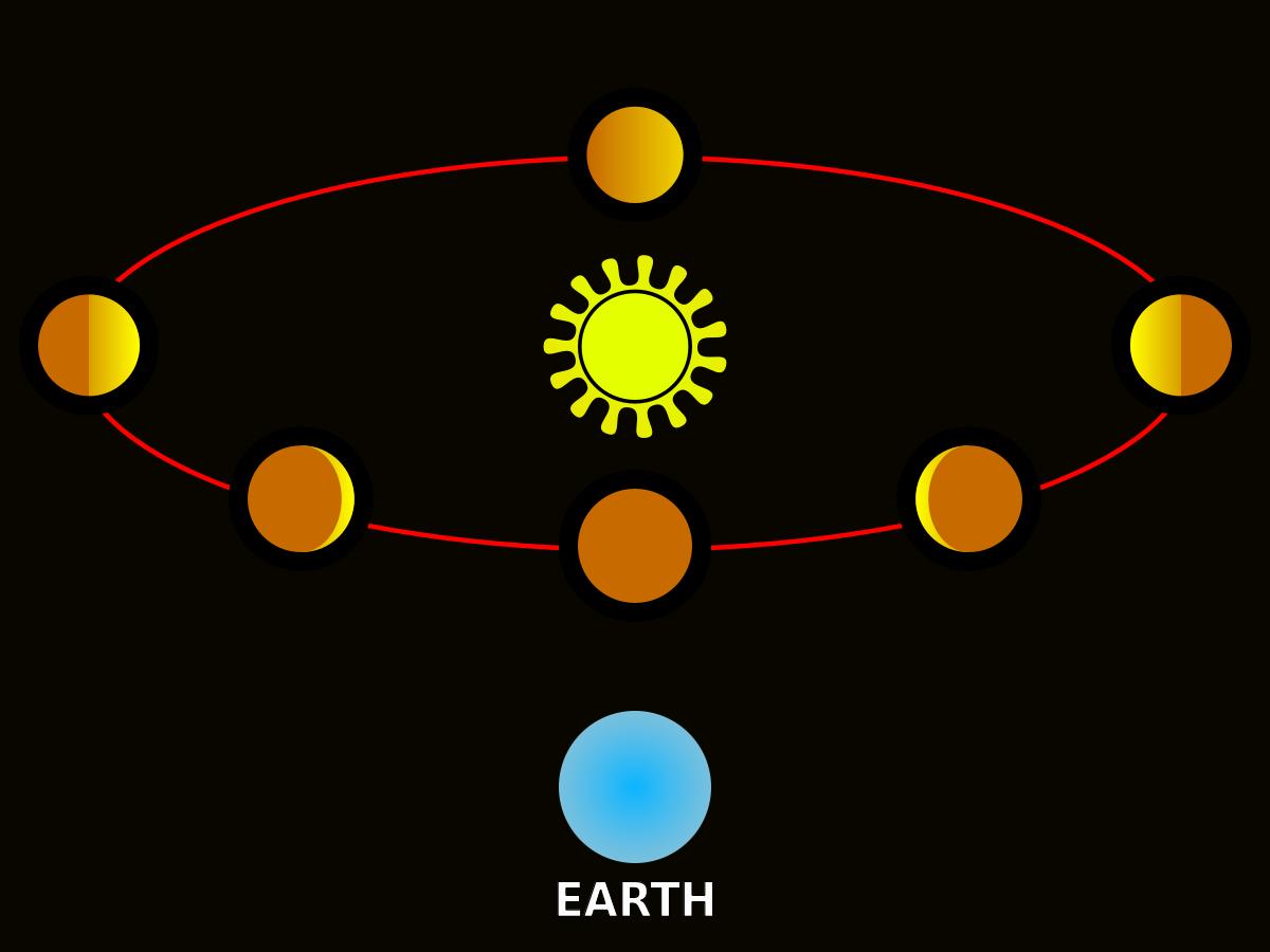 金星盈虧示意圖(圖像來源:維基百科)