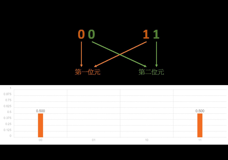 圖五、糾纏態之所以稱做糾纏,因為兩個位元的狀態緊密相連。從A中我們可出若第一個位元的值是1,第二個位元也必定是1,反之亦然。在B中顯示了糾纏態的正確量測結果,可以和你的結果作比較。