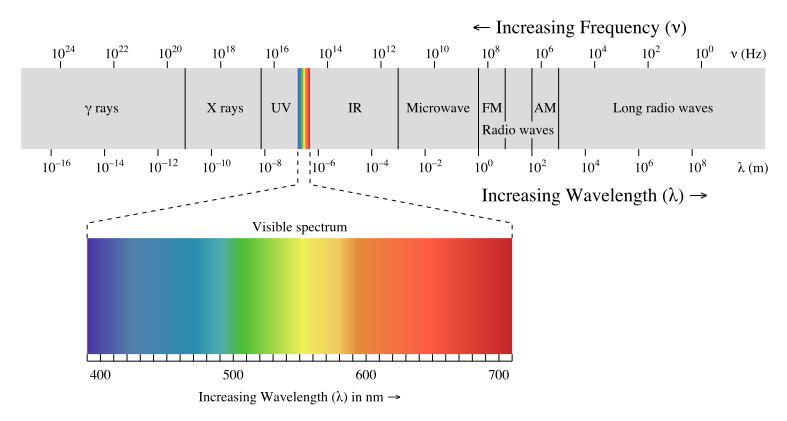 圖 1 電磁波頻譜 (圖片來源:wiki)