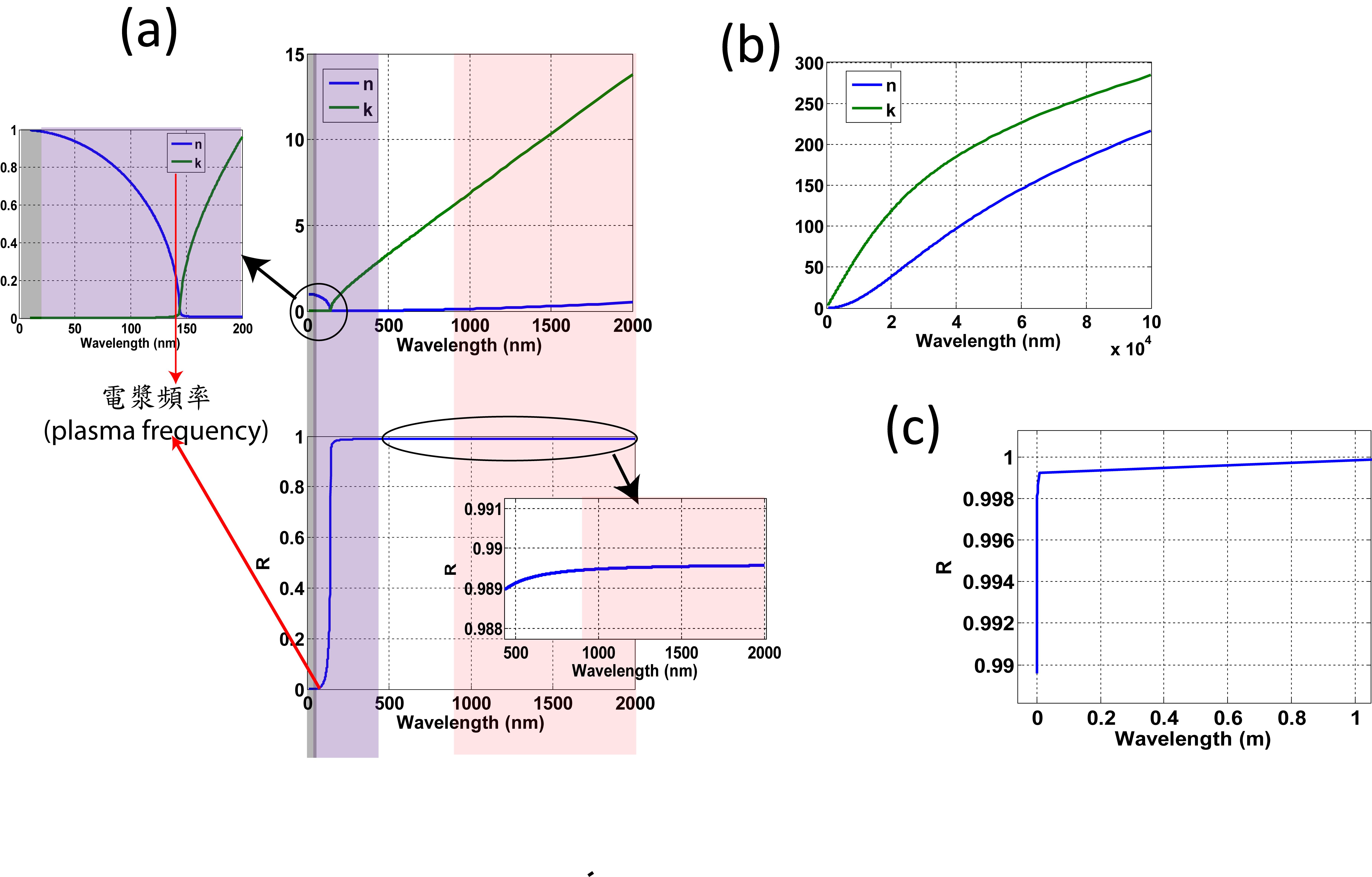 圖1 (a)銀的折射率(n,k)及反射R對波長的關係圖(UV至紅外光) (b)銀的折射率(n,k)在更長波段紅外光的行為 (c)無線電波對銀之反射(R)