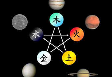 五行與五星:古代中國眼中的行星