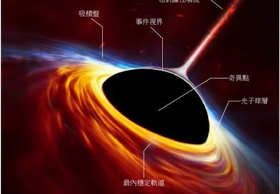 黑洞旅行團,出發!(中)--黑洞種類與結構
