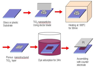 【臺灣大學】 99-B2-2 有機染料敏化太陽能電池跨學門科技人才培育計畫